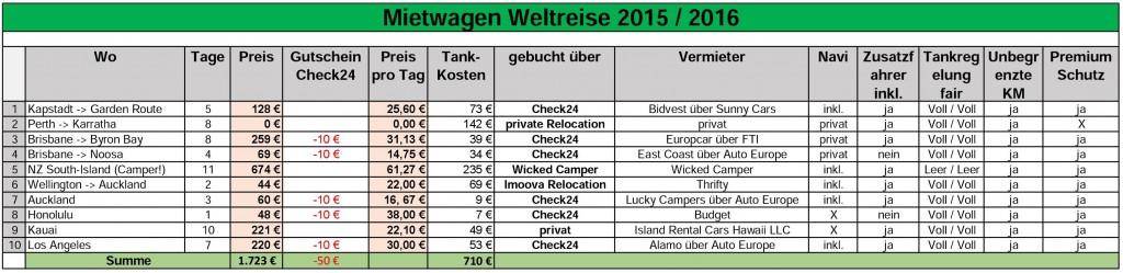 Mietwagenpreise Weltreise